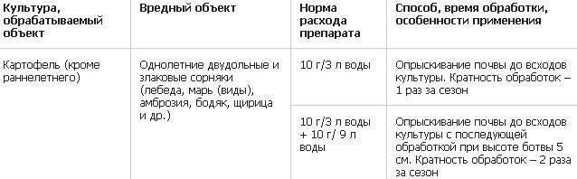 ᐉ лазурит для картофеля: инструкция по обработке и дозировка - roza-zanoza.ru