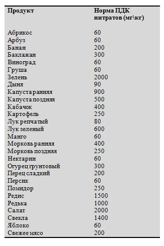 О нитратах. содержание нитратов в продуктах питания | управление роспотребнадзора по карачаево-черкесской республике