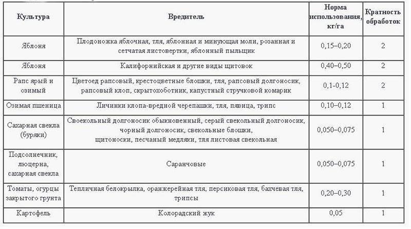 Вся правда о биопрепаратах: плюсы, минусы и рекомендации на supersadovnik.ru