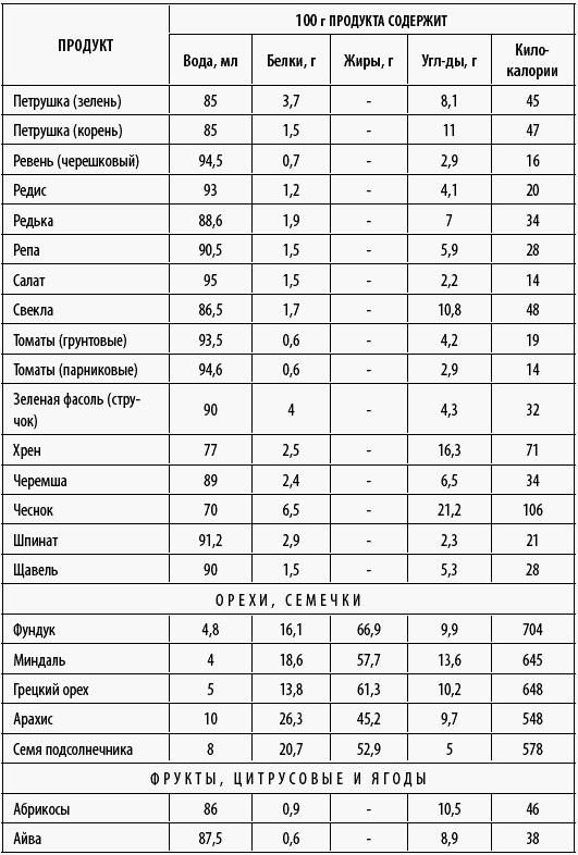 Пекинская капуста: химический состав, калорийность, польза и вред, лечебные свойства, противопоказания, отзывы